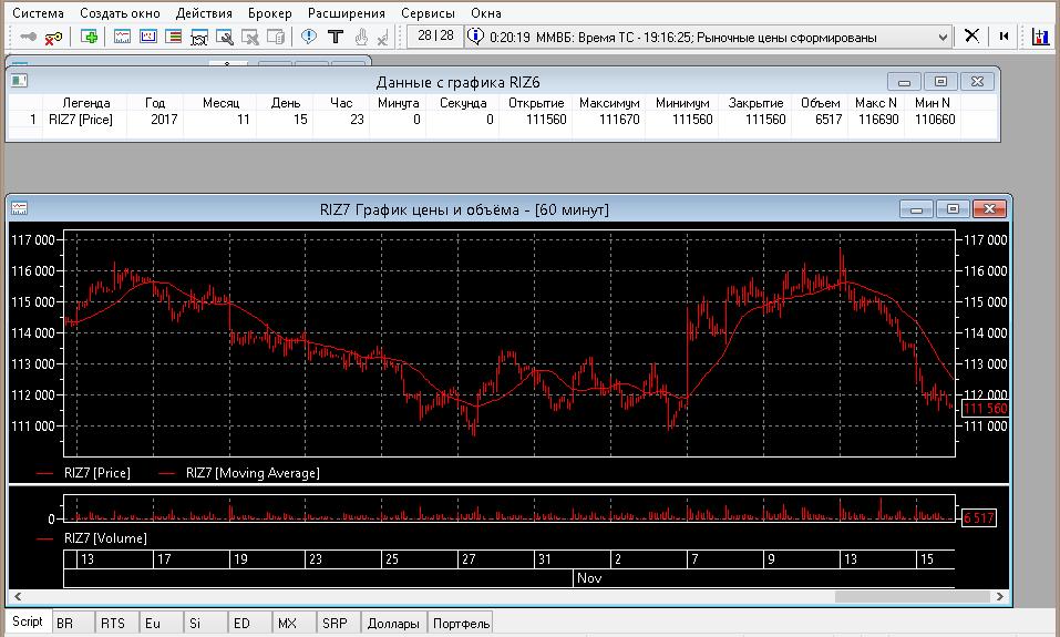 График цены и индикатора в QUIK