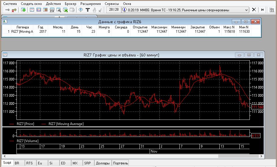 График цены и индикатора QUIK