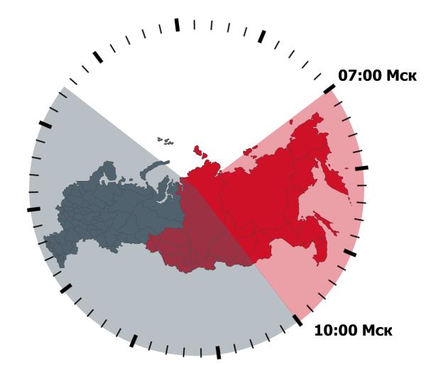 Время торгов на срочной секции Московской биржи